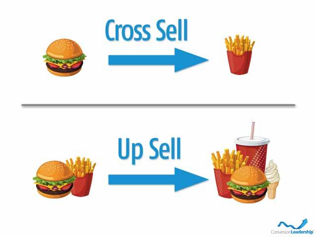 Cross selling giúp tăng doanh thu triệu đô