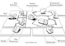 Business Model Canvas - Kế hoạch kinh doanh 1 trang
