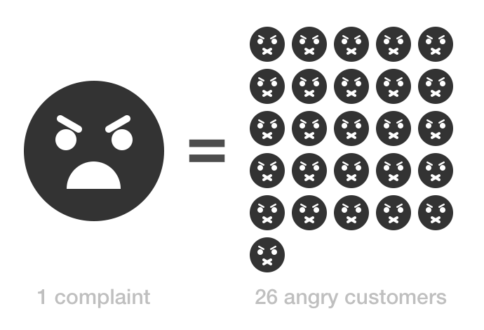 1-complaint-26-customers-say-nothing