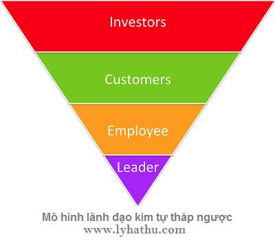 Mô hình lãnh đạo kim tự tháp ngược