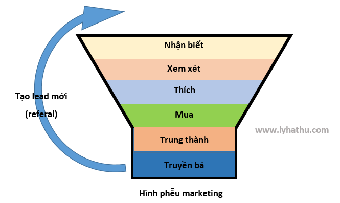 hinh-pheu-marketing