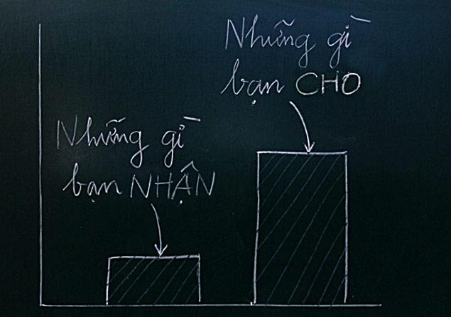 Khoa học làm giàu trong 12 chữ