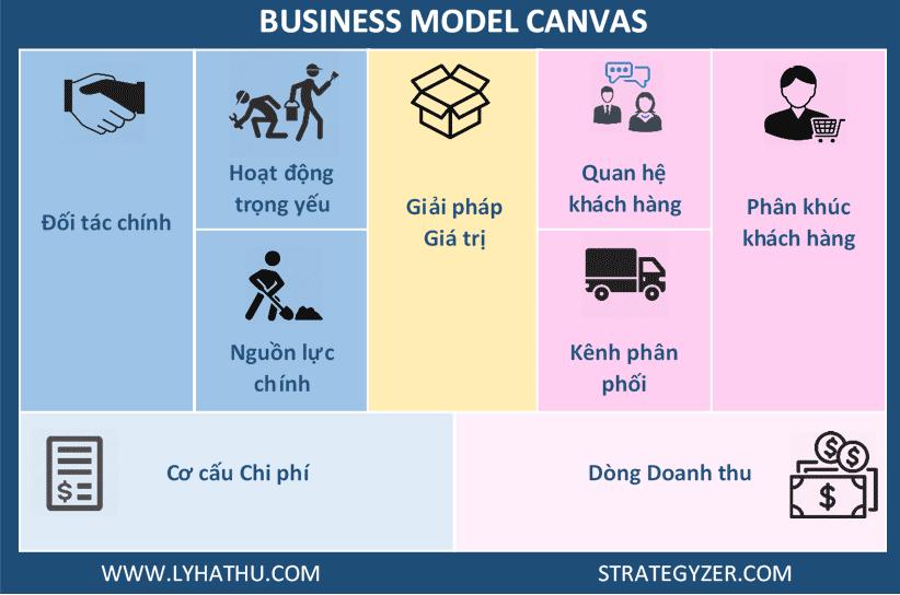 Mô hình kinh doanh canvas theo cách the LongHairs