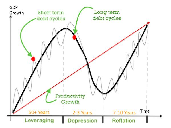 Khủng hoảng Nợ ngắn hạn so với dài hạn