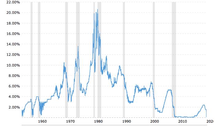 Mối tương quan giữa lãi suất và khủng hoảng